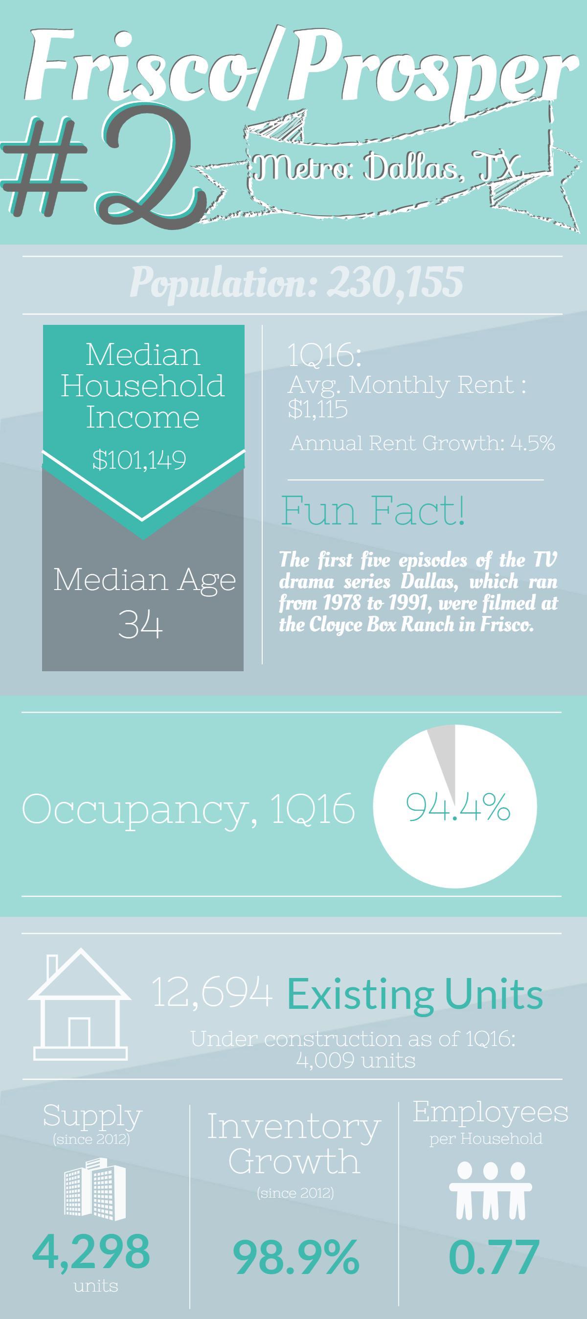 Multifamily rental housing data