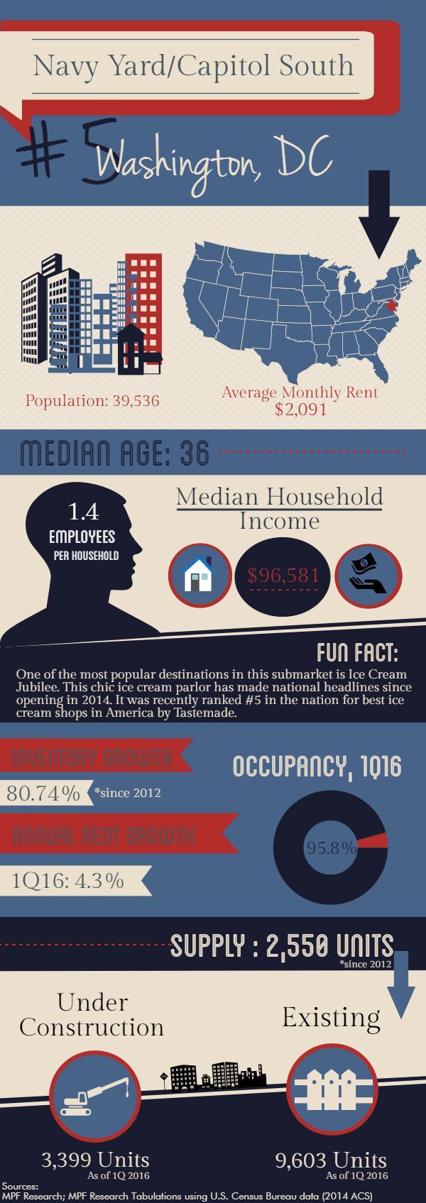 Washington DC multifamily market statistics