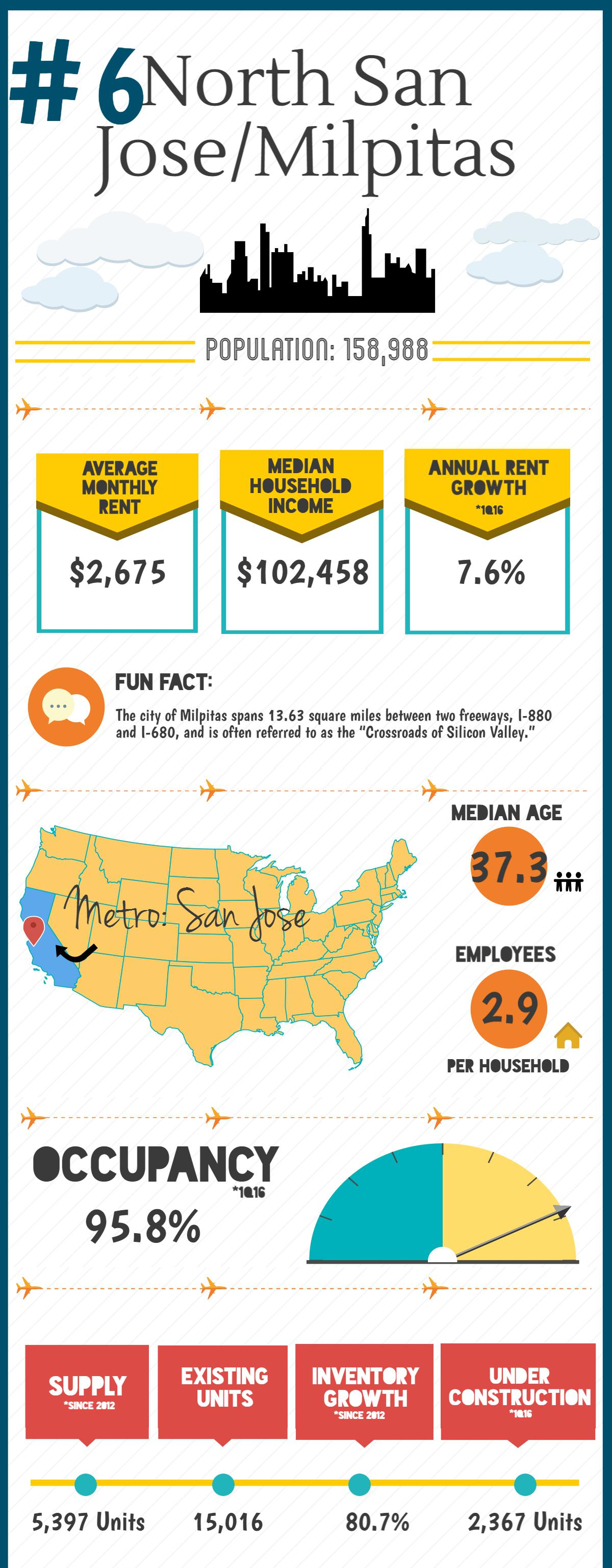 San Jose Miltpitas multifamily rental housing statistics