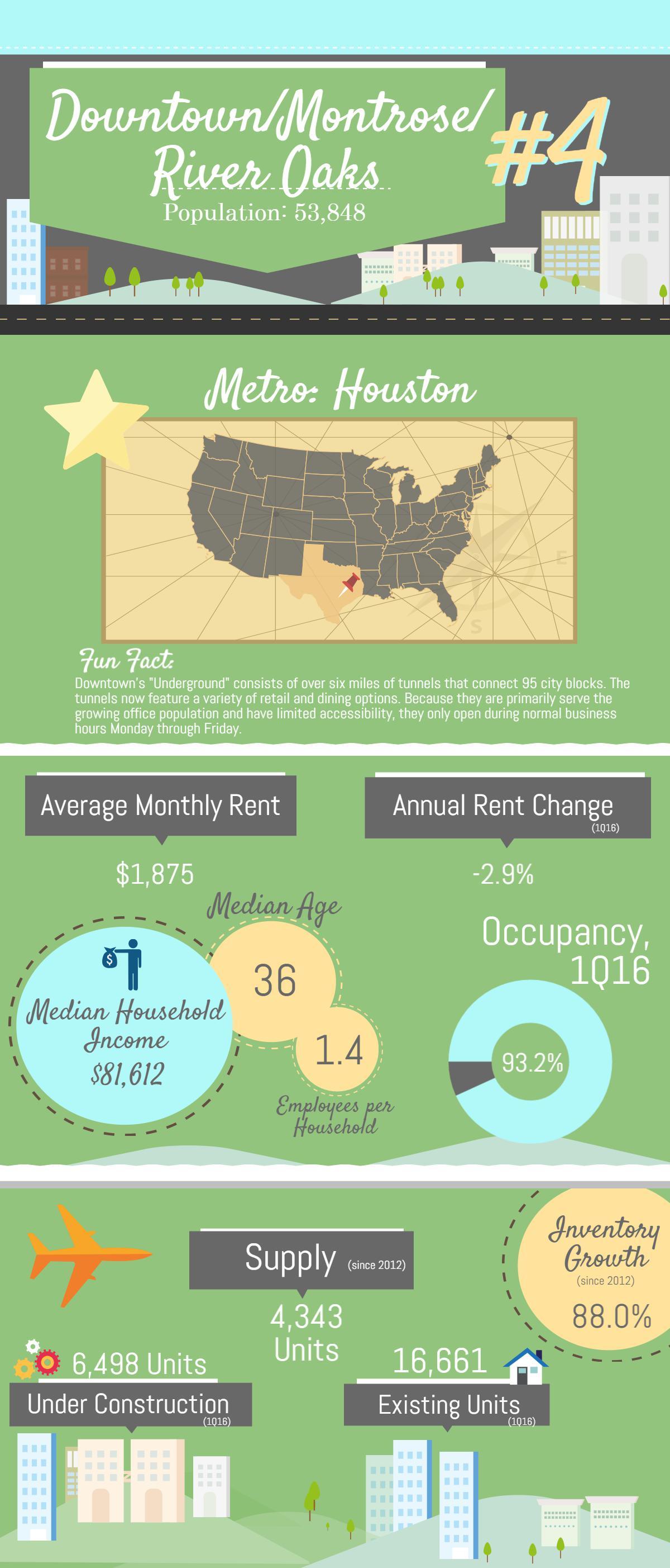 Multifamily rental housing statistics