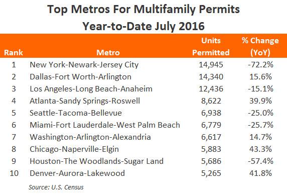 Apartment market rental housing statistics