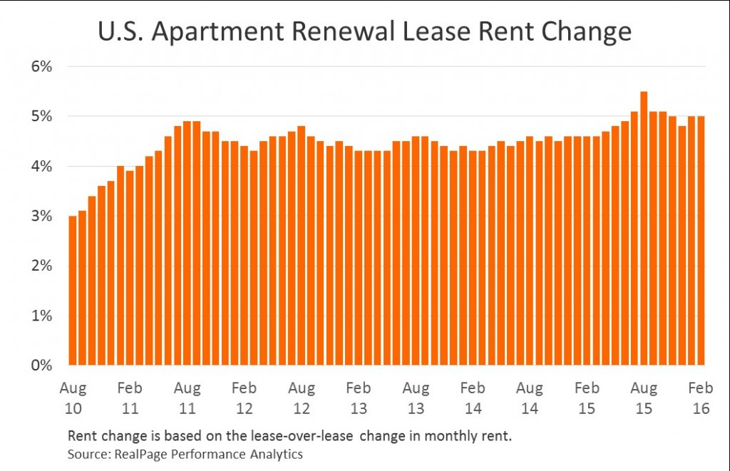 Renewal rent growth
