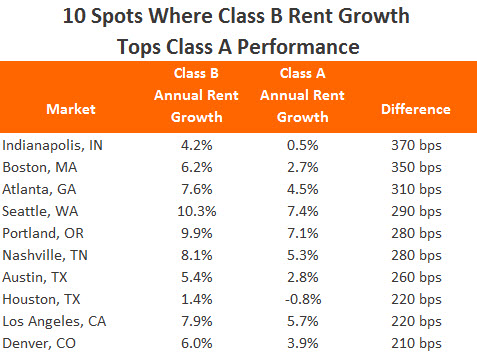 Class A and B Rent Growth Performance Chart