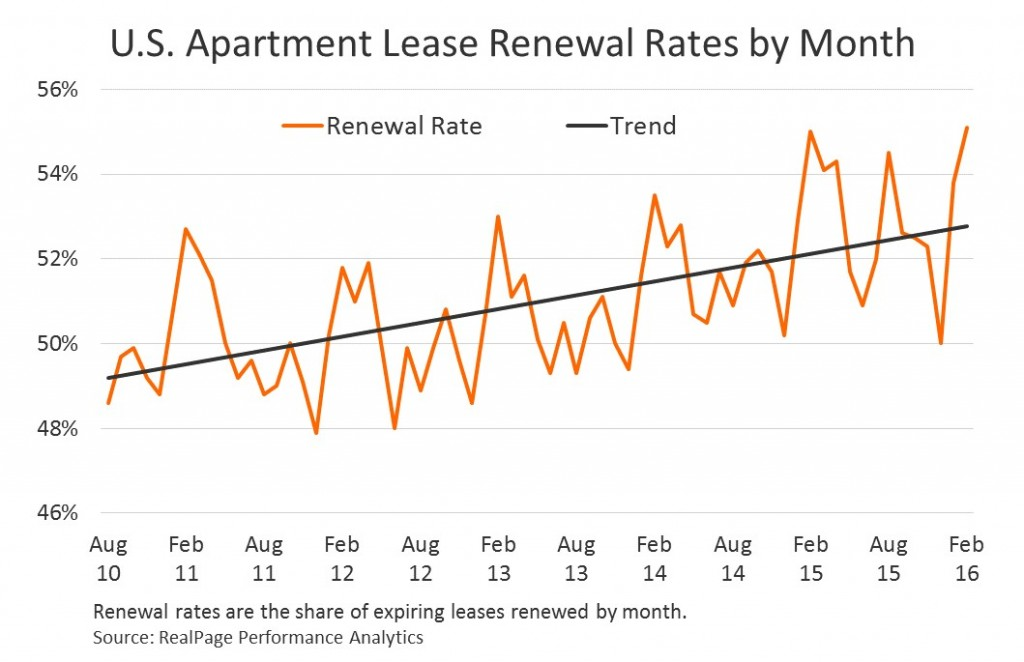 US renewal rates
