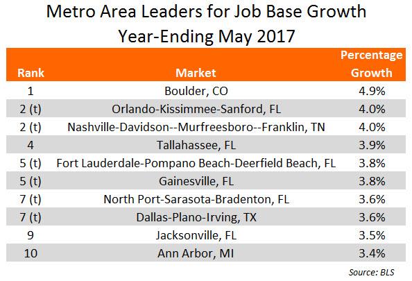 May 2017 Job Growth