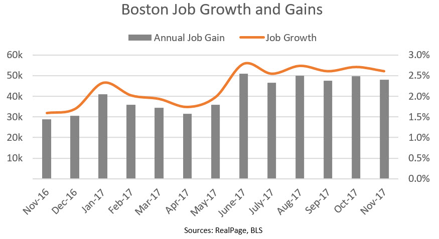 Boston Job Growth Data