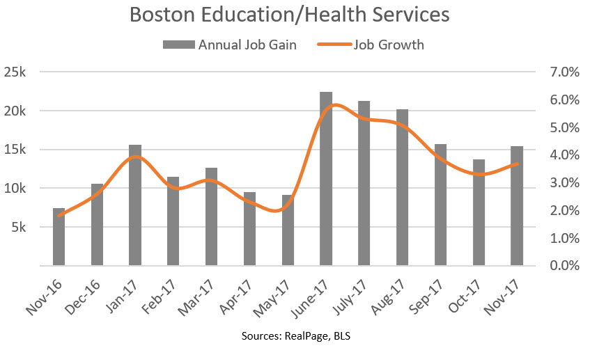 Boston Education and Health Services Jobs