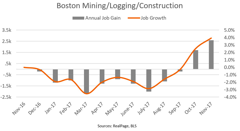 Boston Mining, Logging and Construction Data