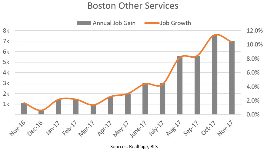 Boston Other Services Jobs