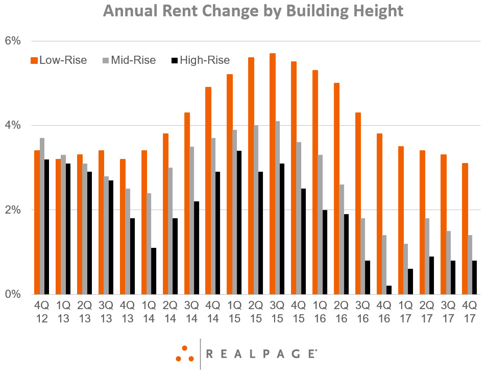 Annual Rent Growth by Building Height