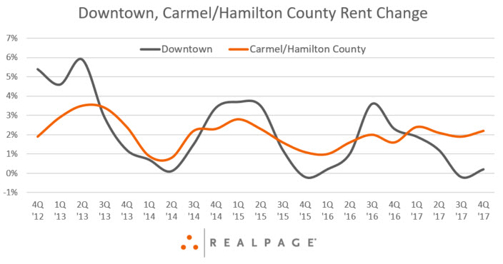 Downtown Indianapolis Rent Data