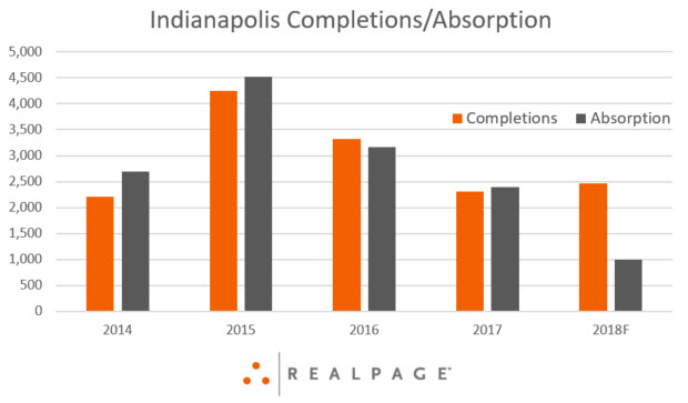 Indianapolis Apartment Supply and Demand