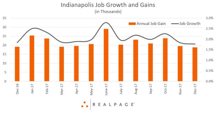 Indianapolis Employment Data
