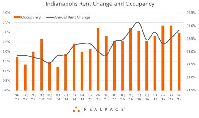 Indianapolis Rent Data