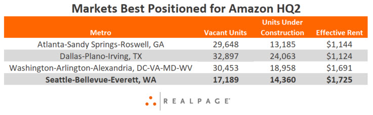 Apartment Markets Best Positioned for Amazon HQ2
