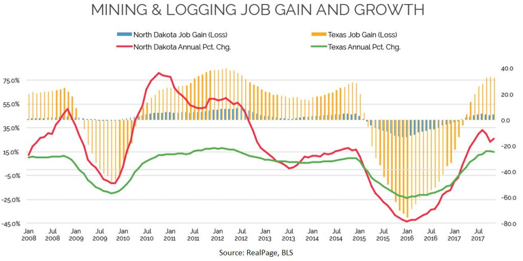 Mining and Logging Job Gain and Growth Data