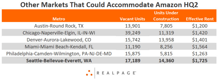 Apartment Markets That Could Accommodate Amazon HQ2