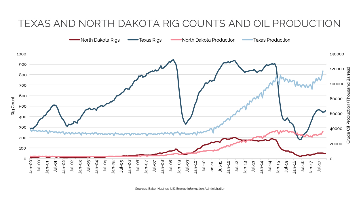 Rig Counts and Oil Production Data
