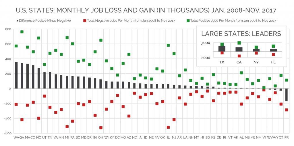 Net Job Gains Chart