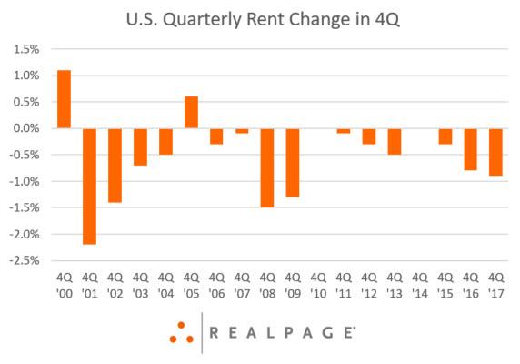 Apartment Rent Cuts Data
