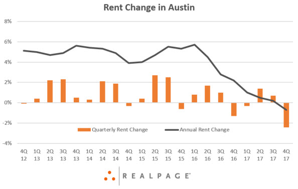 Austin Rent Data