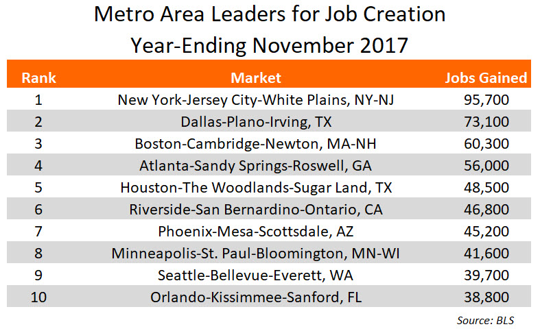 November 2017 Job Growth