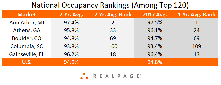 College Town Occupancy Data