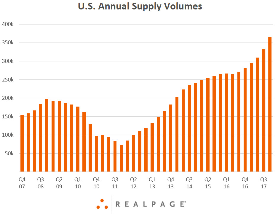 Apartment Supply Data