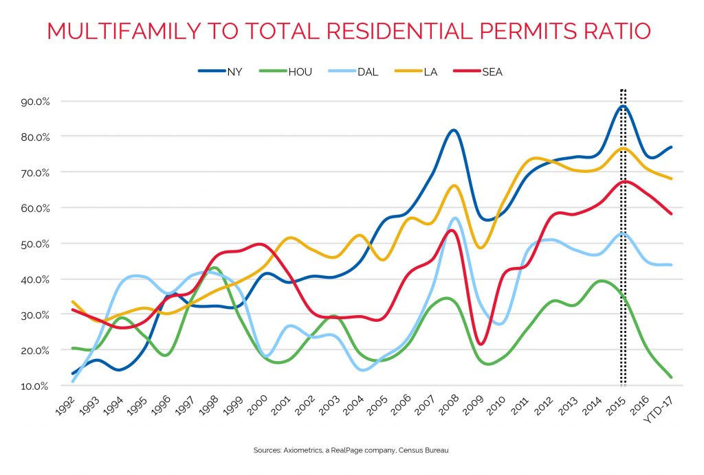 Residential Permits Apartment Data