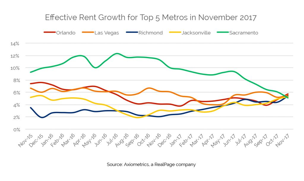 top 5 effective rent growth metros