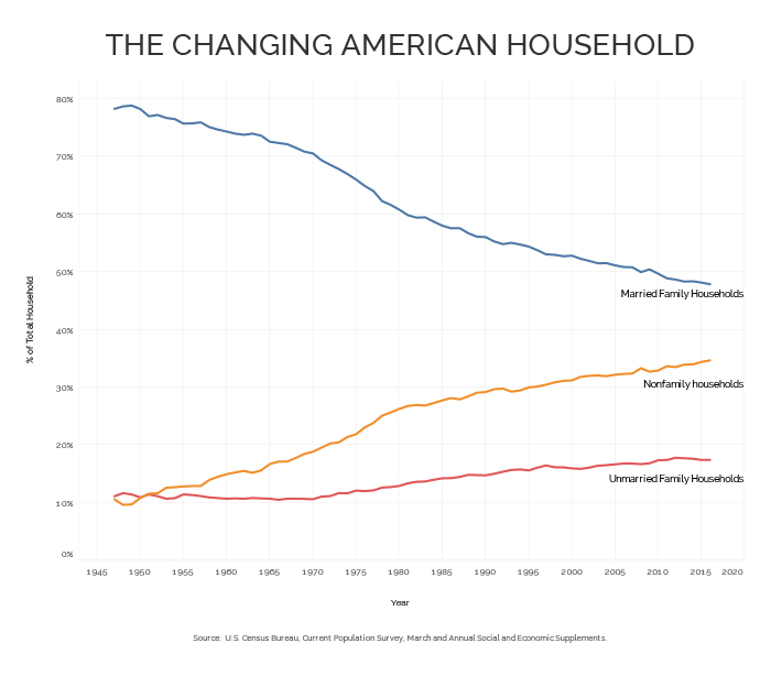 changing american household