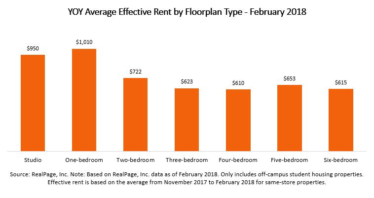 Apartment Rent by Floorplan Type