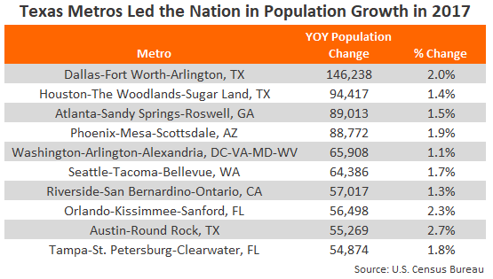 2017 Population Data