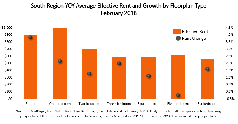 South Region Apartment Rent Growth