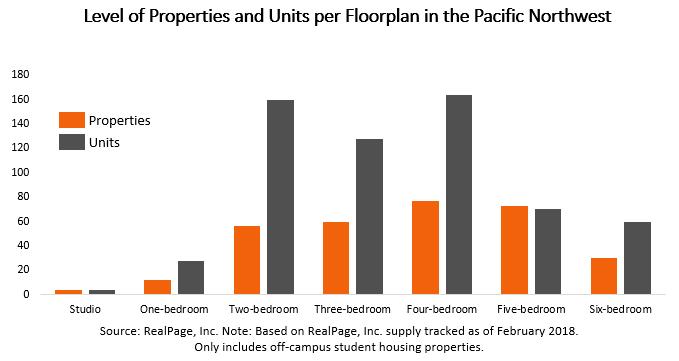 Pacific Northwest Apartment Data