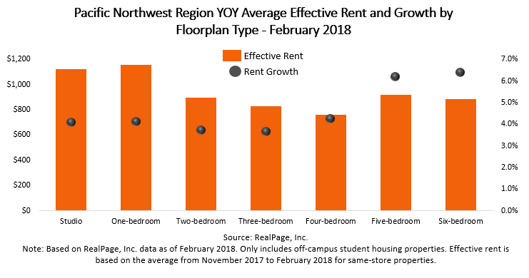 Pacific Northwest Rent and Growth Data