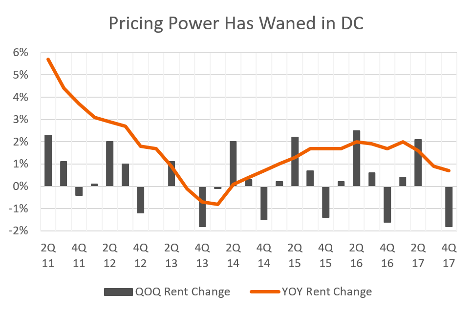 Washington, DC rent data