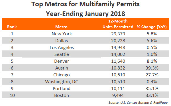 January Apartment Permits