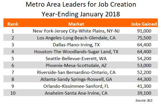 January 2018 Jobs Data