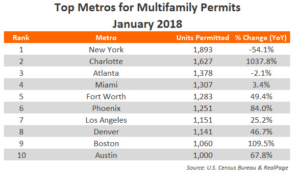 January Apartment Permits Data