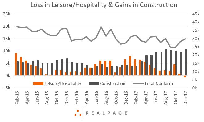 Las Vegas Tourism Suffers While Construction Builds Rp Analytics