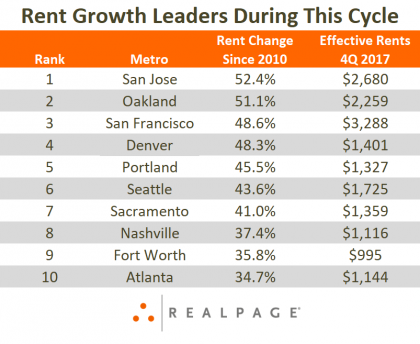 Rent Growth Data