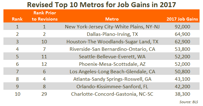 2017 Top 10 Metros for Job Gains