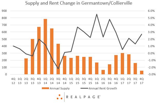 Memphis Apartment Rent Data