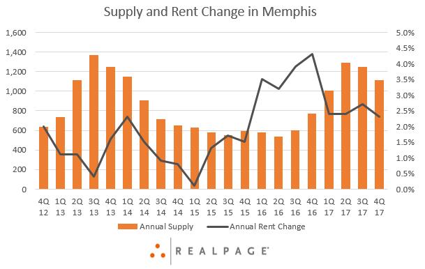 Memphis Apartment Supply Data