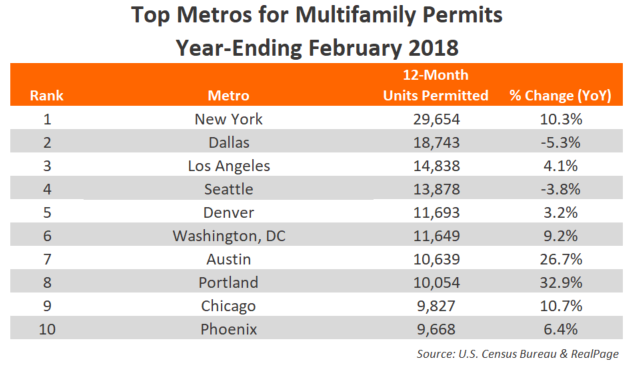 February 2018 Annual Apartment Permits