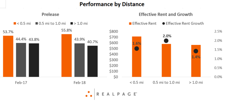 Apartment Performance by Distance