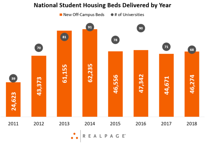 Student Housing Supply Data
