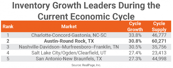 Apartment Growth Leaders by Market Chart