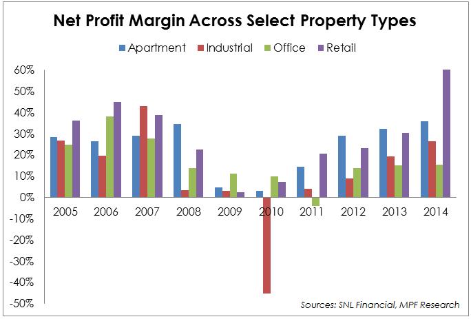 Real Estate Profit Margins